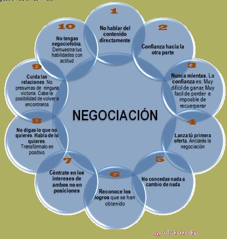 negociación 2